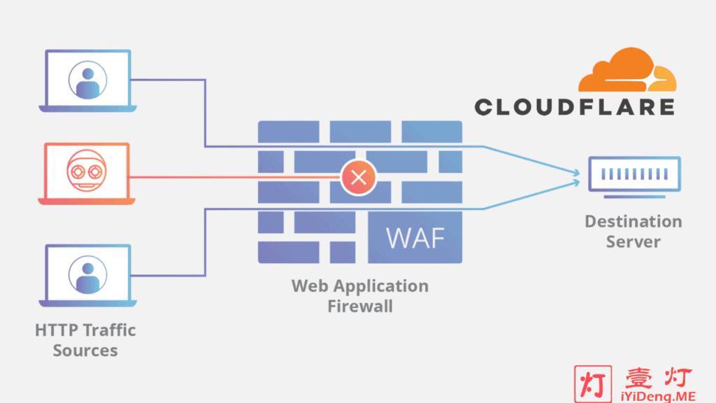 """CloudFlare+Nginx+iptables"" – 中小型网站防御DDoS和CC攻击最有效且性价比最高的方法"