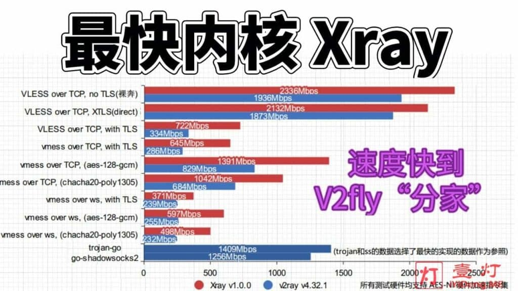 Xray – 一款原生支持XTLS黑科技且源自V2Ray的科学上网工具及Xray服务器搭建教程